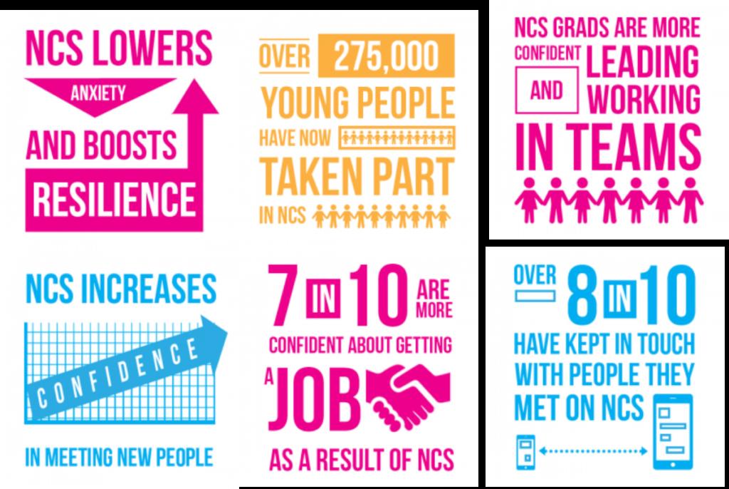 National Citizen Service Ncs Inspire Suffolk